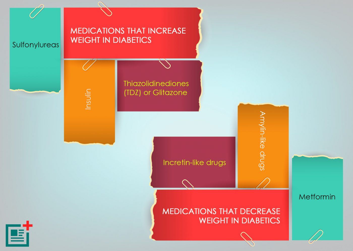 Weight Loss In Diabetes Medications That Increase And Decrease