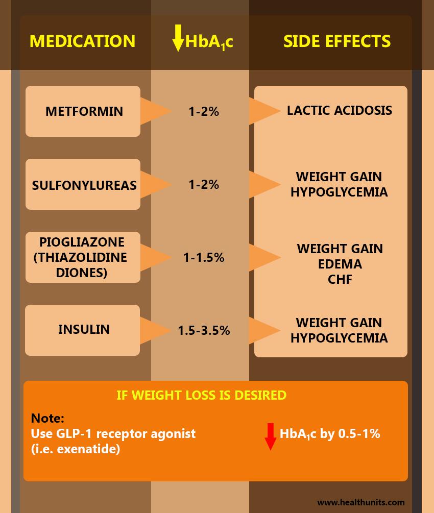 graph, Diabetes Treatment