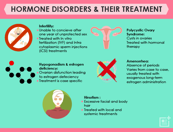 hormone disorder and their treatment, Female hormones