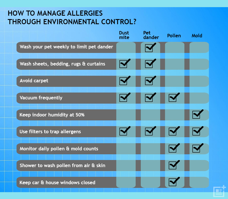 how to manage allergy