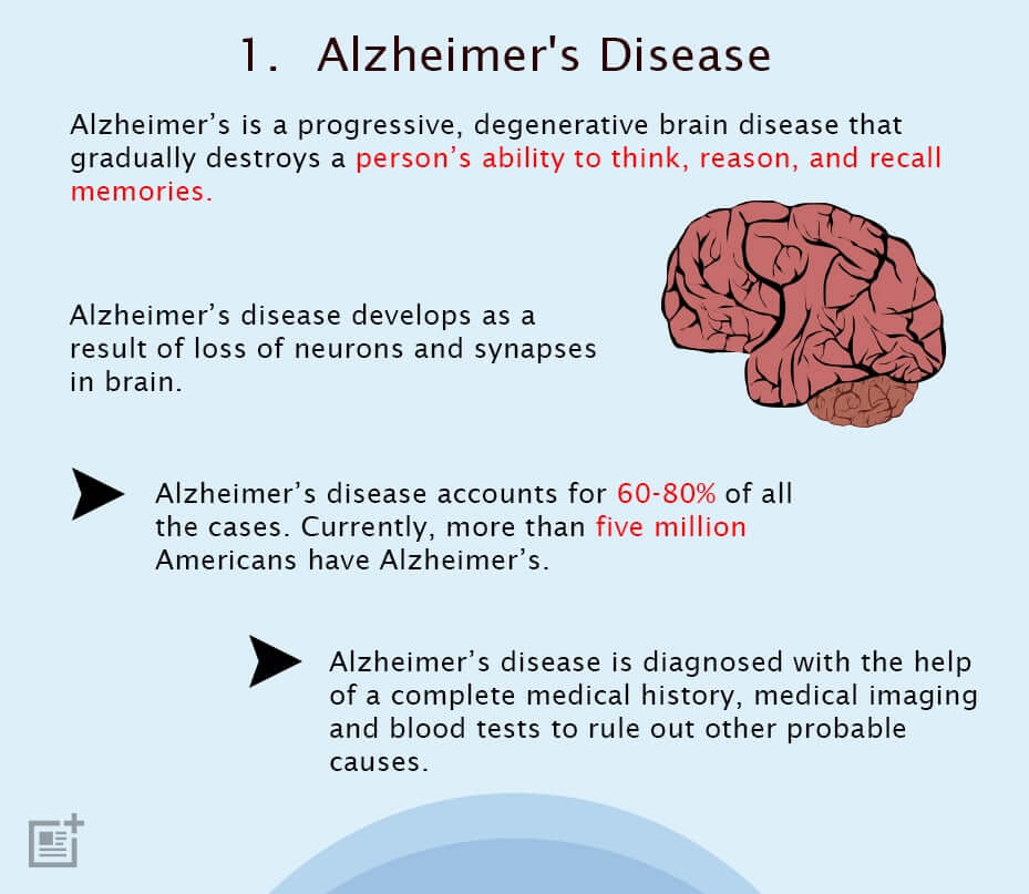 the damages caused by alzheimers on human memory Many people with epilepsy report they have problems with their memory  so if your epilepsy is caused by  this question is for testing whether you are a human.