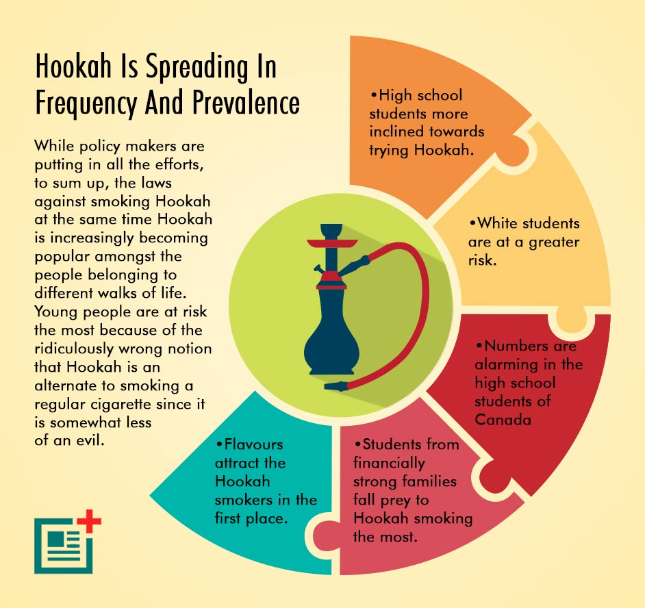 Is Hookah Bad For You? How Unhealthy Is Hookah?