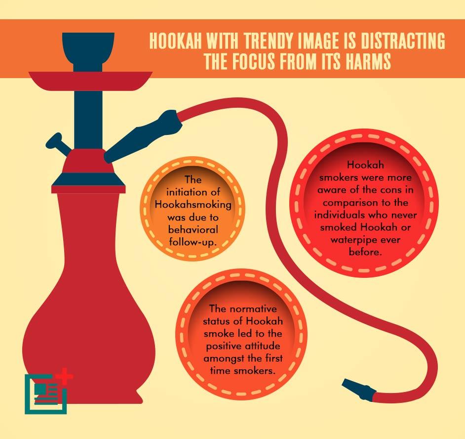 What is harmful hookah 5
